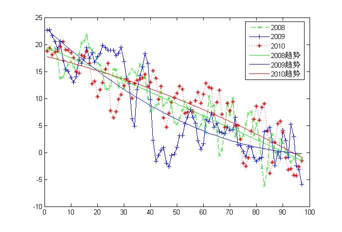 2008-2010年 10月份以来 洛阳 孟津地区的温度变化