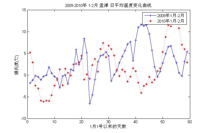 2009年、2010年1-2月份 洛阳孟津地区 实测温度变化曲线